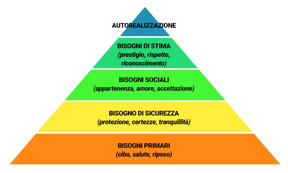 oss-a-domicilio-piramide-bisogni-maslow